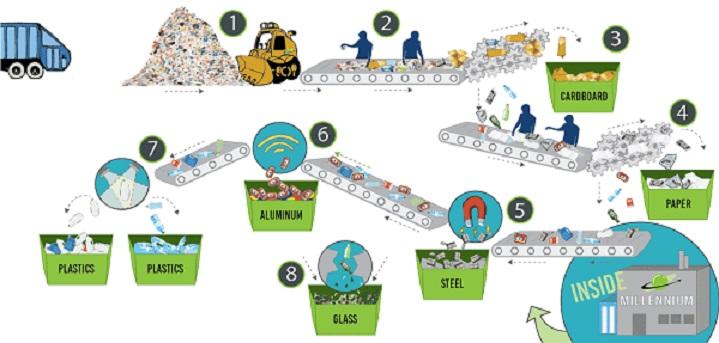 quy trình tái chế nhôm phế liệu