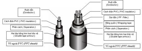 cấu tạo của dây cáp nhôm