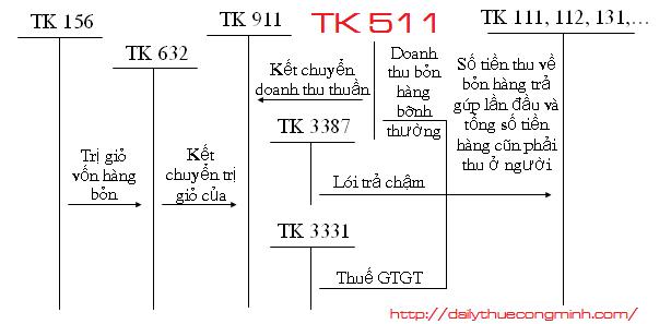 Tìa khoản 511 theo thông tư 133